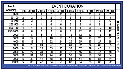 People Attending / Event Duration Chart